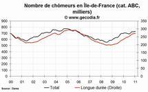 Le chômage en hausse dans la région Île-de-France en janvier 2011