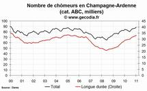 Le chômage en hausse dans la région Champagne-Ardenne en janvier 2011