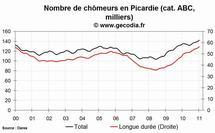 Le chômage en hausse dans la région Picardie en janvier 2011