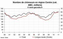 Le chômage en hausse dans la région Centre en janvier 2011