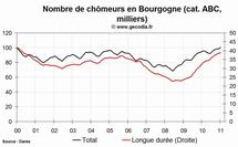 Le chômage en hausse dans la région Bourgogne en janvier 2011