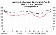 Le niveau du chômage est en hausse dans la région Nord Pas-de-Calais au mois de janvier 2011