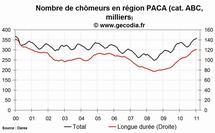 Le niveau du chômage est en hausse dans la région PACA au mois de janvier 2011