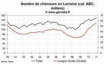 Le niveau du chômage est en hausse dans la région Lorraine au mois de janvier 2011