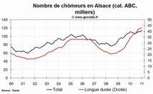 Le niveau du chômage est en hausse dans la région Alsace au mois de janvier 2011