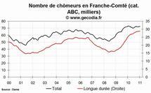 Le chômage est en baisse en Franche-Comté en janvier 2011