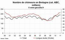 Le chômage est en hausse en Bretagne en janvier 2011