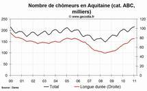 Le chômage est en hausse en Aquitaine en janvier 2011