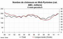 Le chômage est en hausse en Midi-Pyrénées en janvier 2011