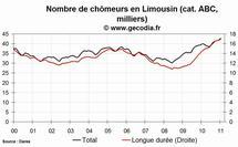 Le chômage est en hausse en Limousin en janvier 2011