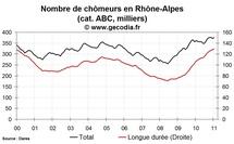 Le nombre de chômeurs en hausse en Rhône-Alpes au mois de janvier 2011