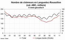 Le nombre de chômeurs en hausse dans la région Languedoc-Roussillon en janvier 2011