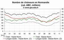 La situation reste dégradée sur le front du chômage en Normandie en janvier 2011