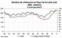 Le chômage est en hausse dans les Pays de la Loire en janvier 2011