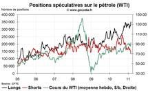 Commo Hedge Fund Watch : la spéculation sur l'or, le pétrole et l'argent (28 février 2011)