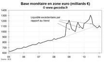 Crédit et monnaie en zone euro janvier 2011 : toujours sans force