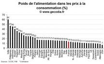 Le poids de l'énergie et de l'alimentation par pays : les émergents loin devant