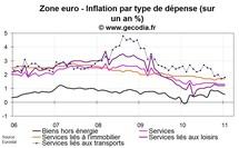 Inflation zone euro janvier 2011 : revue à la baisse par rapport à l'estimation flash