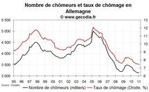 Chômage et emploi Allemagne en janvier 2011 : toujours aussi bon