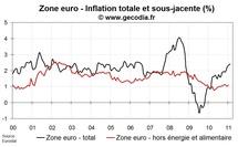 Inflation flash zone euro en février 2011 : un peu plus haut