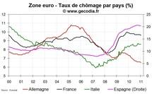 Le chômage baisse à 9,9 % en zone euro en janvier 2011