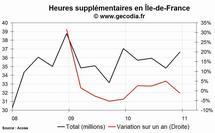 Les heures supplémentaires en baisse dans la région Île-de-France au 4e trimestre 2010