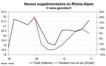 Les heures supplémentaires en hausse dans la région Rhône-Alpes au 4e trimestre 2010