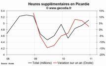 Les heures supplémentaires en hausse dans la région Picardie au 4e trimestre 2010