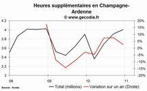 Les heures supplémentaires en hausse dans la région Champagne-Ardenne au 4e trimestre 2010