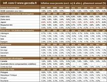 Inflation par pays en janvier 2011 : l'inflation mondiale progresse mais reste contenue