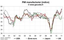 Indice PMI pour l'industrie février 2011 : l'industrie mondiale en pleine forme