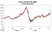 Le pétrole se rapproche de la zone de douleur