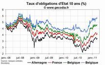 A la mi-journée, les taux d'intérêt en hausse en zone euro