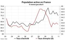 Baisse du taux de chômage en France au T4 2010 grâce au taux de participation