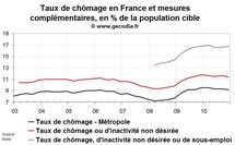 Le sous-emploi progresse en France au T4 2010
