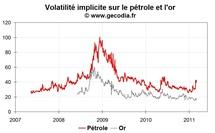Forte remontée de la volatilité sur le pétrole, les autres marchés restent calmes