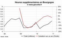 Les heures supplémentaires en hausse dans la région Bourgogne au 4e trimestre 2010