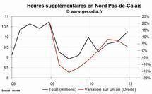 Les heures supplémentaires en hausse dans la région Nord Pas-de-Calais au 4e trimestre 2010