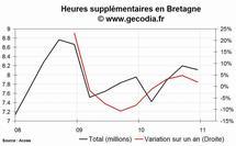 Les heures supplémentaires en hausse dans la région Bretagne au 4e trimestre 2010