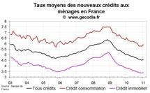 Nouveaux crédits immobiliers en France : début de la hausse des taux en janvier 2011