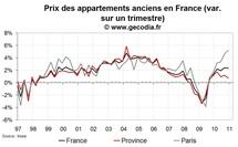 Prix immobiliers en France fin 2010 : forte progression des prix dans l'ancien