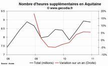 Les heures supplémentaires en hausse dans la région Aquitaine au 4e trimestre 2010