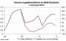 Les heures supplémentaires en hausse dans la région Midi-Pyrénées au 4e trimestre 2010