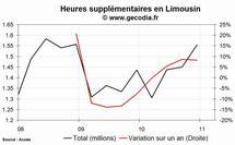 Les heures supplémentaires en hausse dans la région Limousin au 4e trimestre 2010