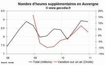 Les heures supplémentaires en hausse dans la région Auvergne au 4e trimestre 2010