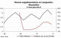 Les heures supplémentaires en hausse dans la région Languedoc-Roussillon au 4e trimestre 2010