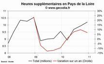 Les heures supplémentaires en hausse dans la région Pays de la Loire au 4e trimestre 2010