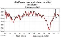 Emploi et taux de chômage USA février 2011 : chômage en recul et emploi en nette hausse