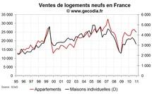 Vente de logements neufs en France fin 2010 : prix toujours en forte hausse