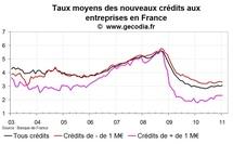 Crédit bancaire aux entreprises France janvier 2011 : taux stable et flux faible